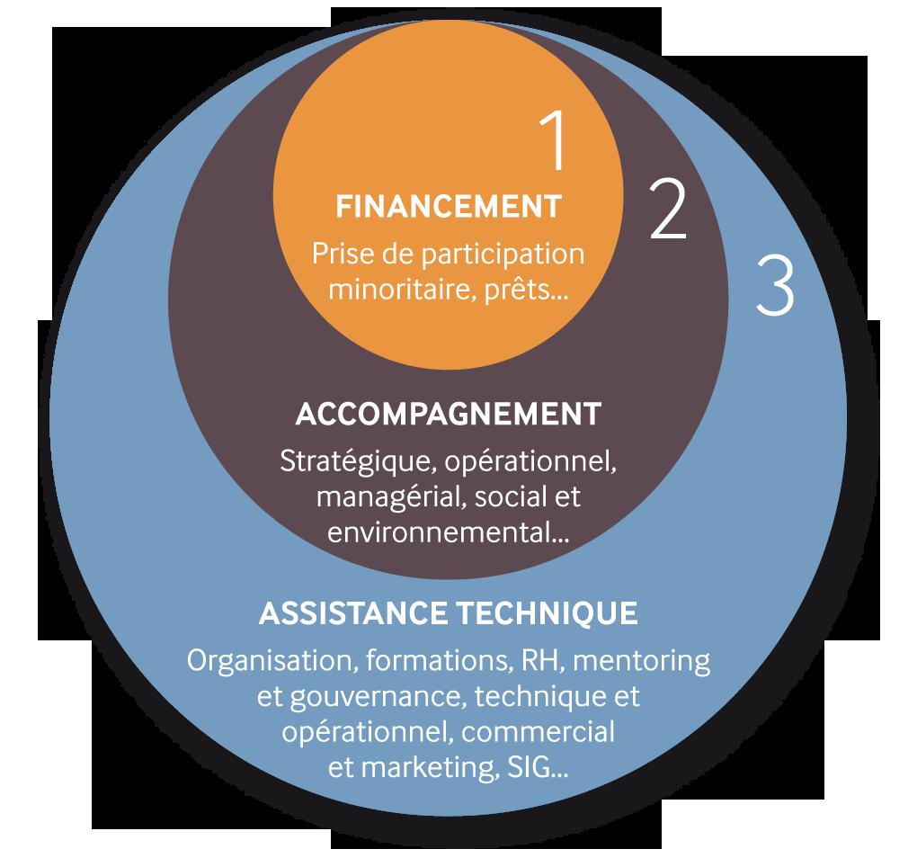 Investisseurs et partenaires