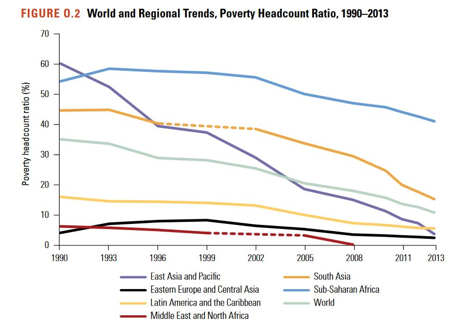 A New Report On Poverty And Shared Prosperity - Number of poor in the world